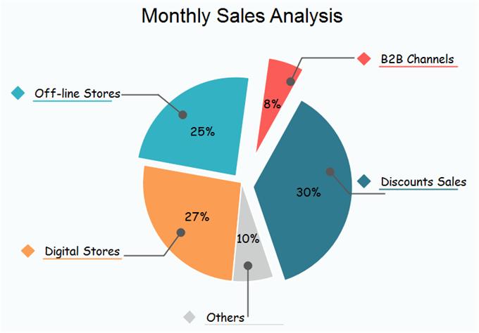 Data Visualization Tips - Pie Chart
