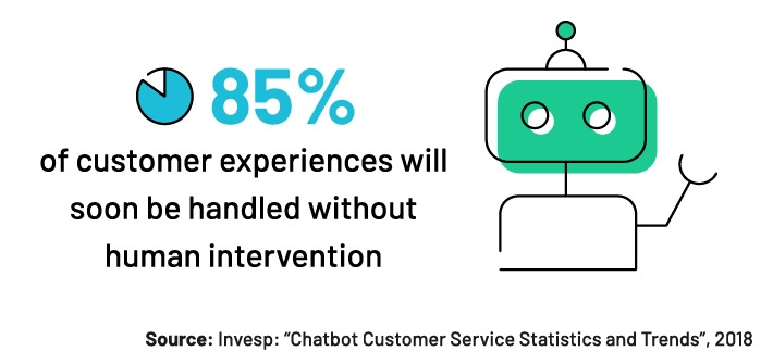 customer retention strategies - automation