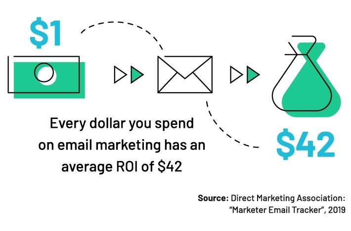 customer retention strategies - email  marketing