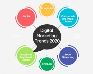 2020 digital marketing trends