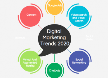 41 2020 digital marketing trends not to ignore in 2021